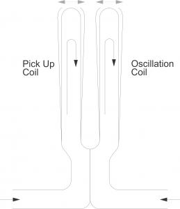 Metron Fluid Density Meter - DIMF Oscillation Fork Graphic